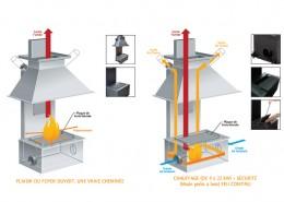 Récupérateur de chaleur - Double Feu
